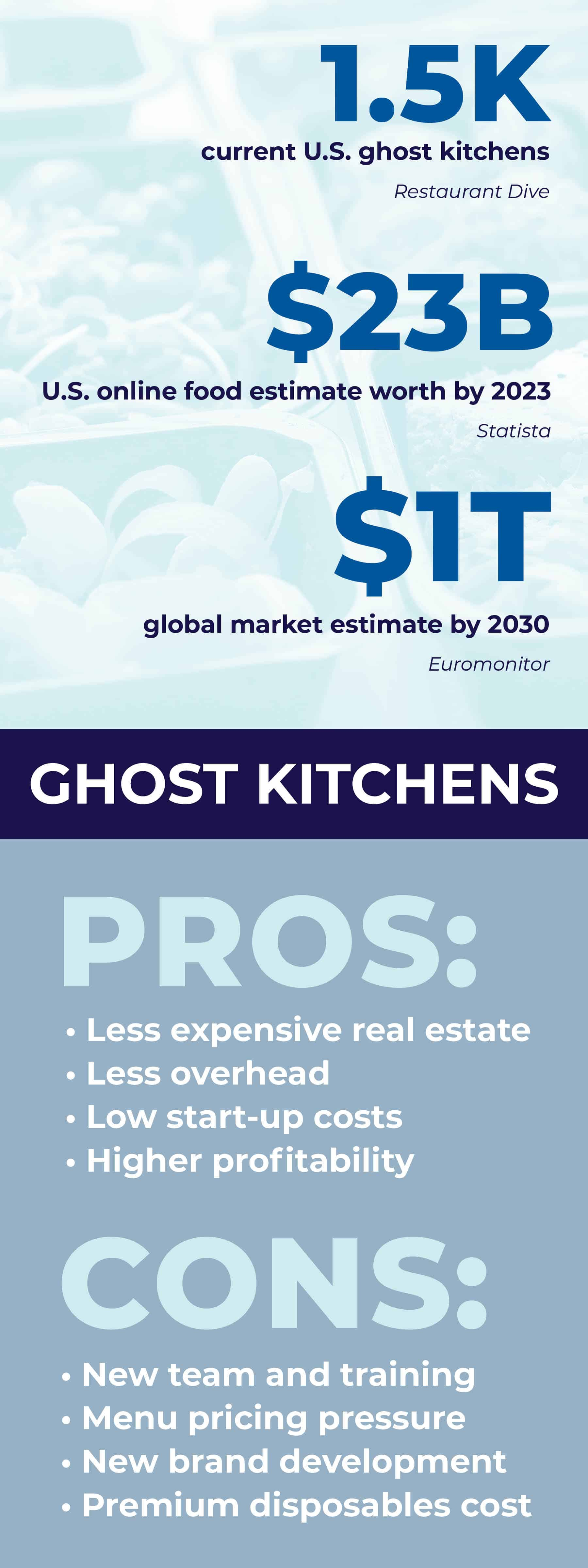 The Pros & Cons To Ghost Kitchens